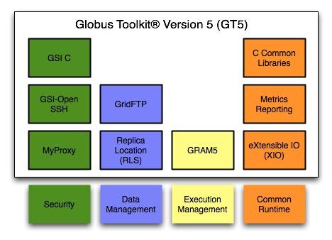 Globus Toolkit picture or screenshot