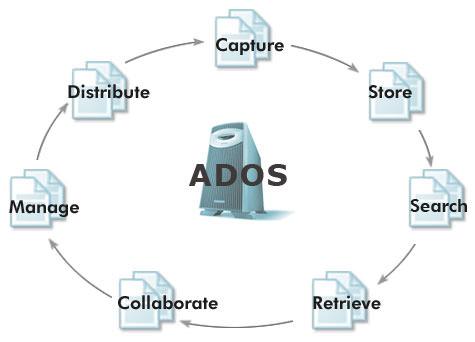 ADOS picture or screenshot