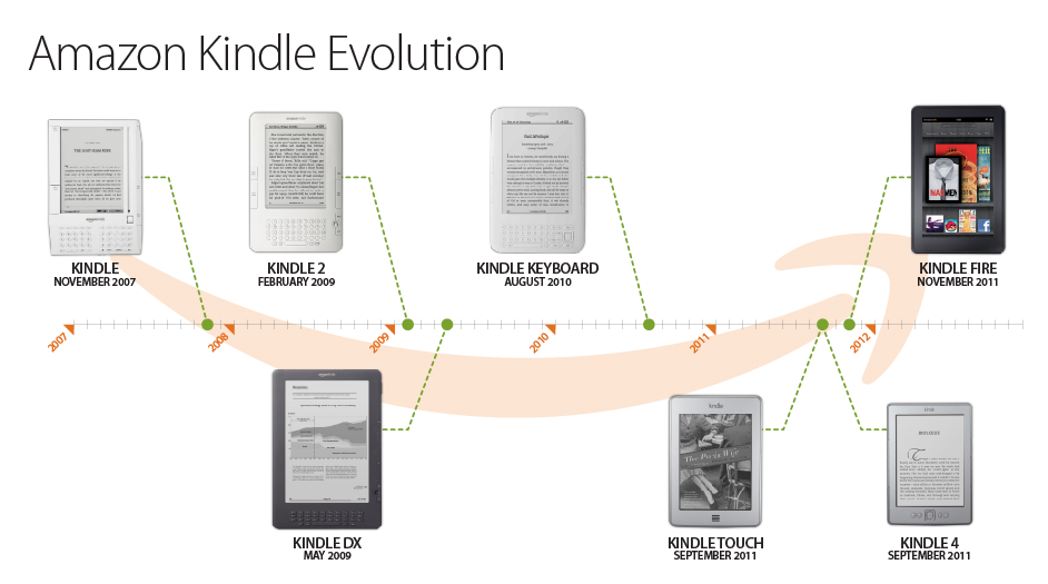Evolution of Kindle devices from 2007 to 2012